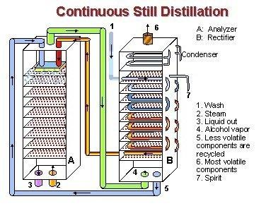 Diagrama de destilación continua
