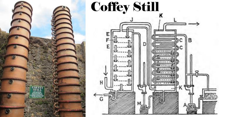 Diagrama de alambique coffey still-Destilación