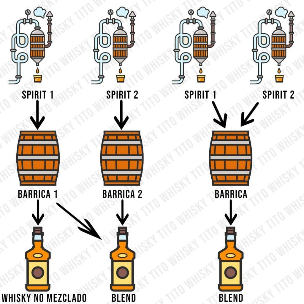 Como se elabora un whisky blend?