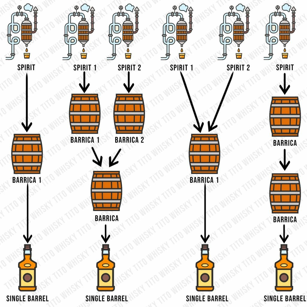 Diagrama de elaboración de whisky single barrel