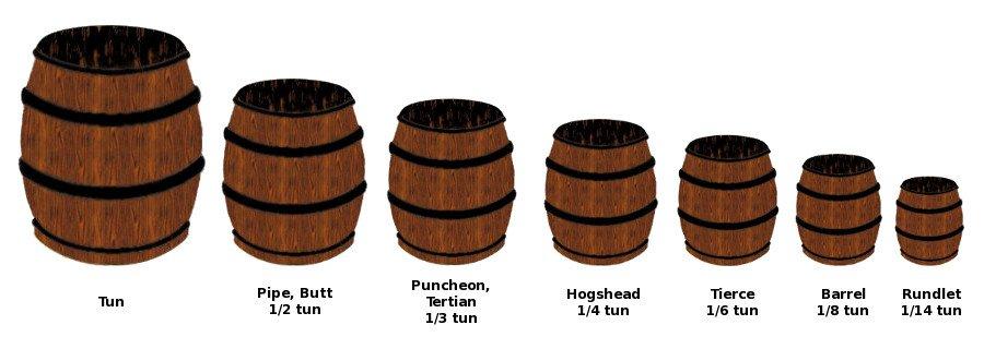 Tipos de barricas en el Reino Unido